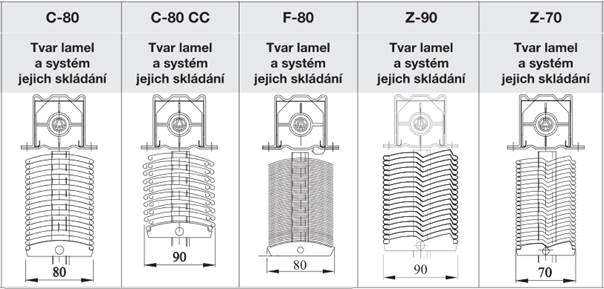 Systém skládání lamel podle typu